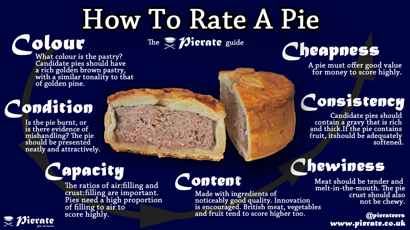 Pie Review - How to rate a pie