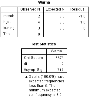 contoh hasil output olah data si spss statistik uji chi-square uji goodness of fit test