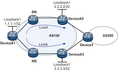 assume that the route sent by device x2 (link a) is preferred  the route  sent by device x3 (link b) then functions as a backup link
