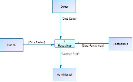 Data Flow Diagram Sistem Rawat Inap Rumah Sakit Materi Analisis
