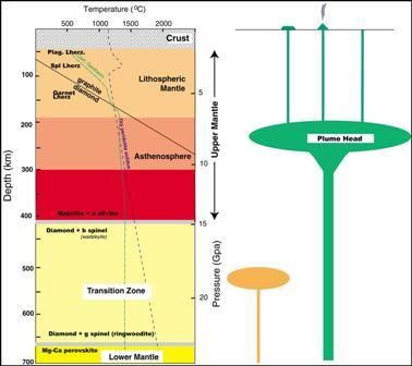 Pictures of Mantle Diagram - #rock-cafe