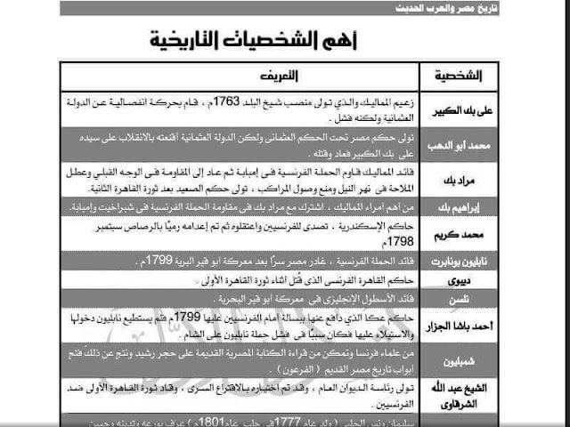 جميع شخصيات تاريخ مصر والعرب الحديث للثالث الثانوي 2016 كشكول الأول