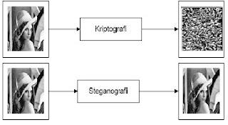 Perbedaan Steganografi dengan Kriptografi
