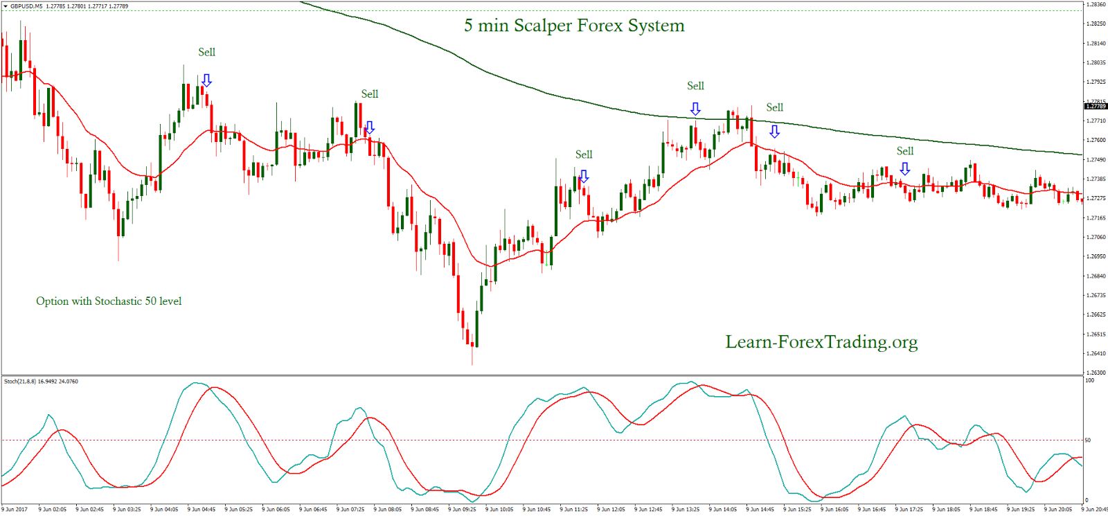 Forex 5 min system