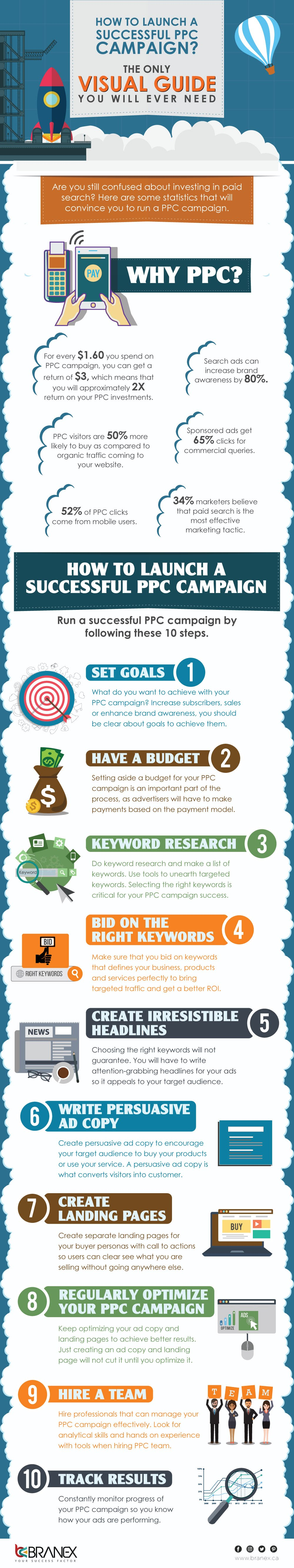 How To Launch A Successful PPC Campaign? - Infographic