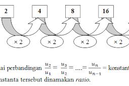 Pengertian dan Cara Menyelesaikan Barisan dan Deret Geometri