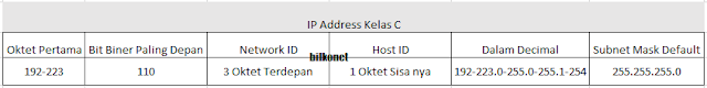 Tabel IP Address Kelas C