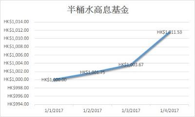 高息基金2017第一季走勢