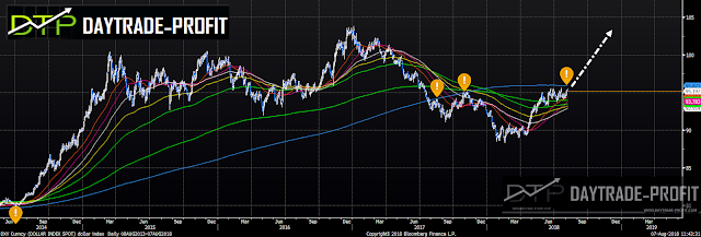DXY TECHNICAL ANALYSIS