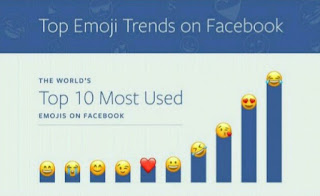 فيس بوك تكشف عن الرموز التعبيرية الأكثر استخداما في منصتها