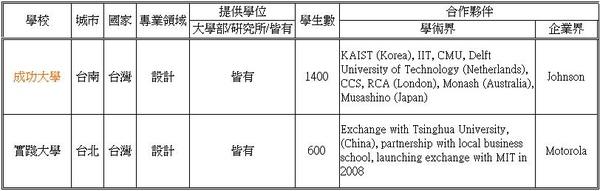 台灣的世界大學排名,教學您看懂最新指標分析(World University Ranking)7