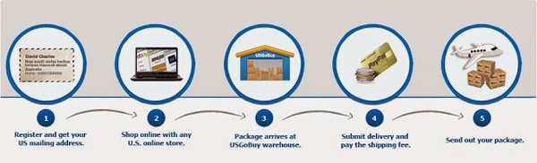 US Online Shopping Package Forwarding Service