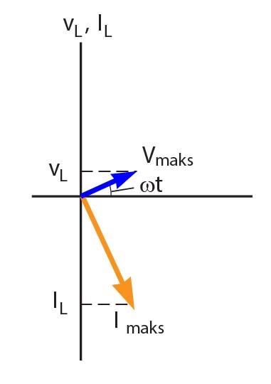 Rangkaian resistor induktor dan kapasitor pada arus bolak balik jika dibuat dalam bentuk diagram fasorhubungan antara arus dan tegangan pada induktor akan menjadi seperti berikut ccuart Image collections
