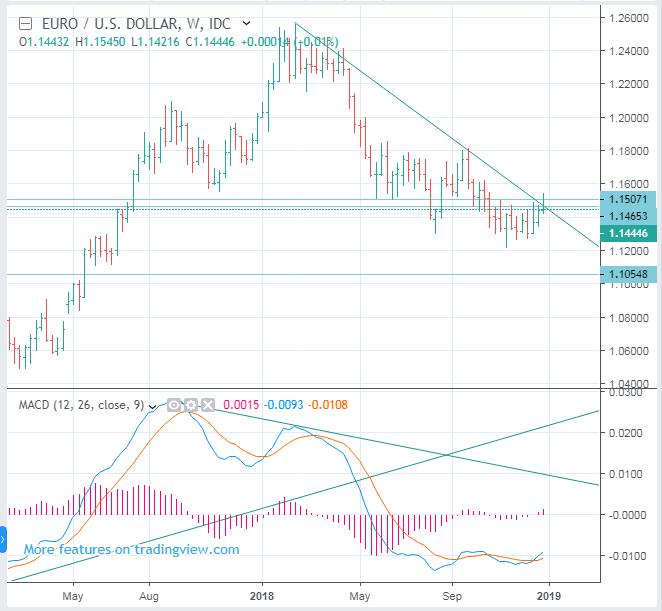 EURUSD Short Term Forecast (Euro to US Dollar Rate) - SELL(Short)