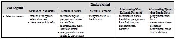 Kisi-Kisi UN Bahasa Indonesia SMP-MTS Tahun 2018