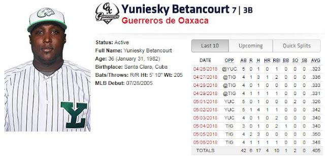 El cubano Rikimbili Betancourt es tercero en la LMB en jonrones con 9, mientras que muestra linea ofensiva de 348/370/567