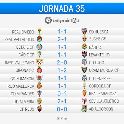 La Liga 1|2|3 2016-2017: Jornada 35