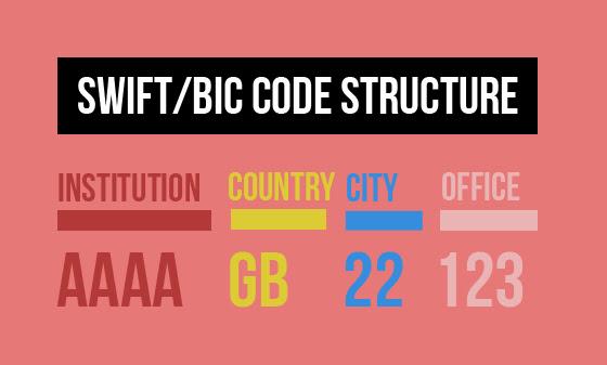 Swift BIC Code kya hai