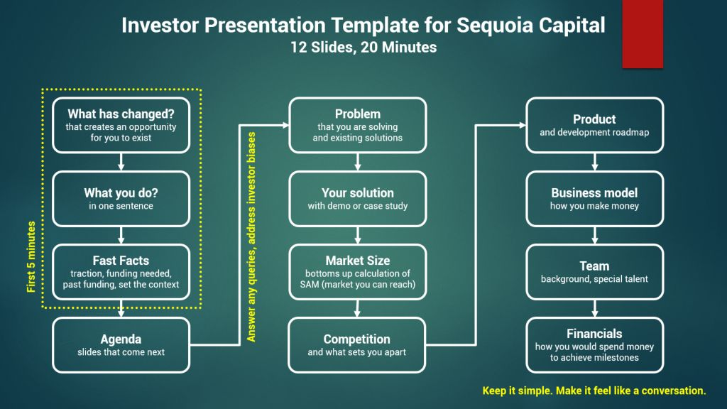 all about presentations by jazz factory how to pitch to sequoia