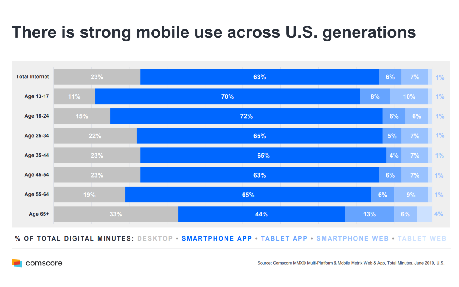 There is strong mobile use across U.S. generations