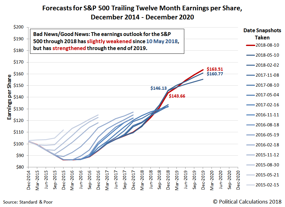 Forecasts for S&P 500 Trailing Twelve Month Earnings per Share, 2014-2020, Snapshot on 10 August 2018