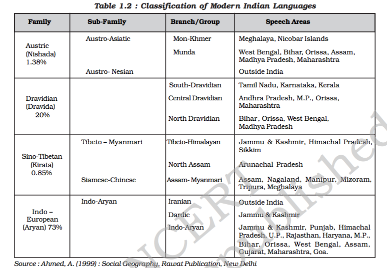 ThanksUPSC: T11-NCERT-XII-India-People and Economy