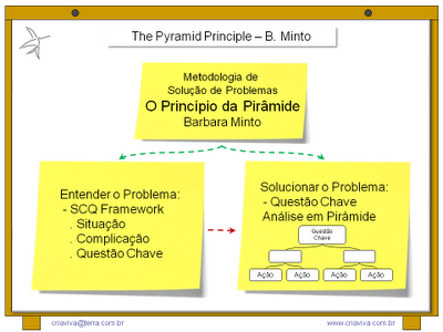 The Pyramid Principle Barbara Minto - SCQ Framework