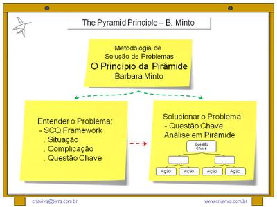 The Pyramid Principle Barbara Minto - SCQ Framework