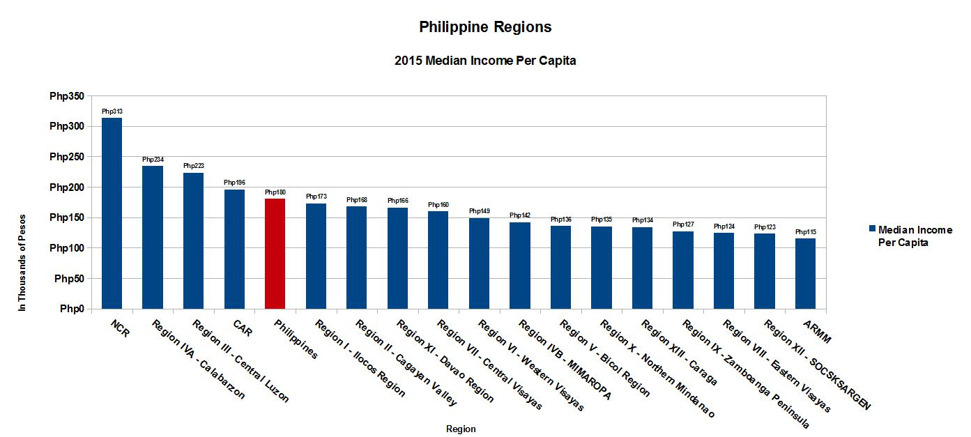 The System Is Broken Which Philippine Region Has The Highest - Income per capita by country 2015