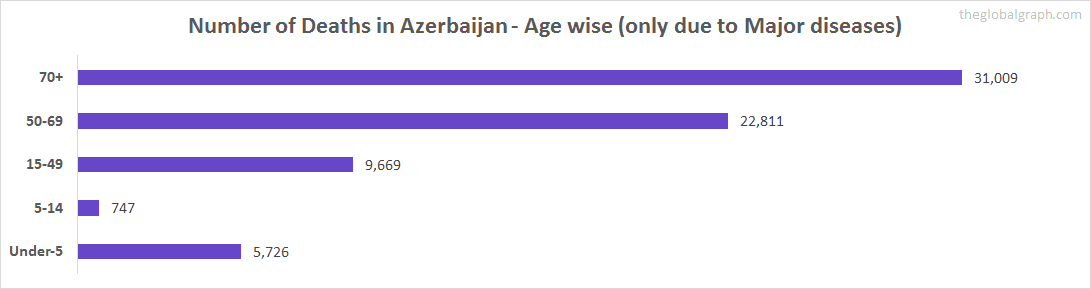 Number of Deaths in Azerbaijan - Age wise (only due to Major diseases)