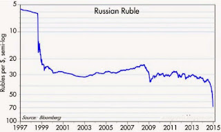 Ruble crash