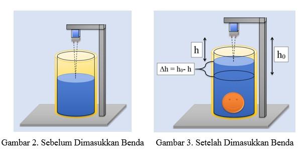 Laporan Praktikum Fisika Eksperimen - Penentuan Massa Jenis Benda Menggunakan Sensor Jarak