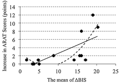 図:BIS変化分とARATスコアの相関