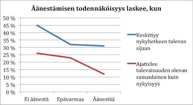 Nykyhetkeen keskittyminen vähentää äänestämisen todennäköisyyttä