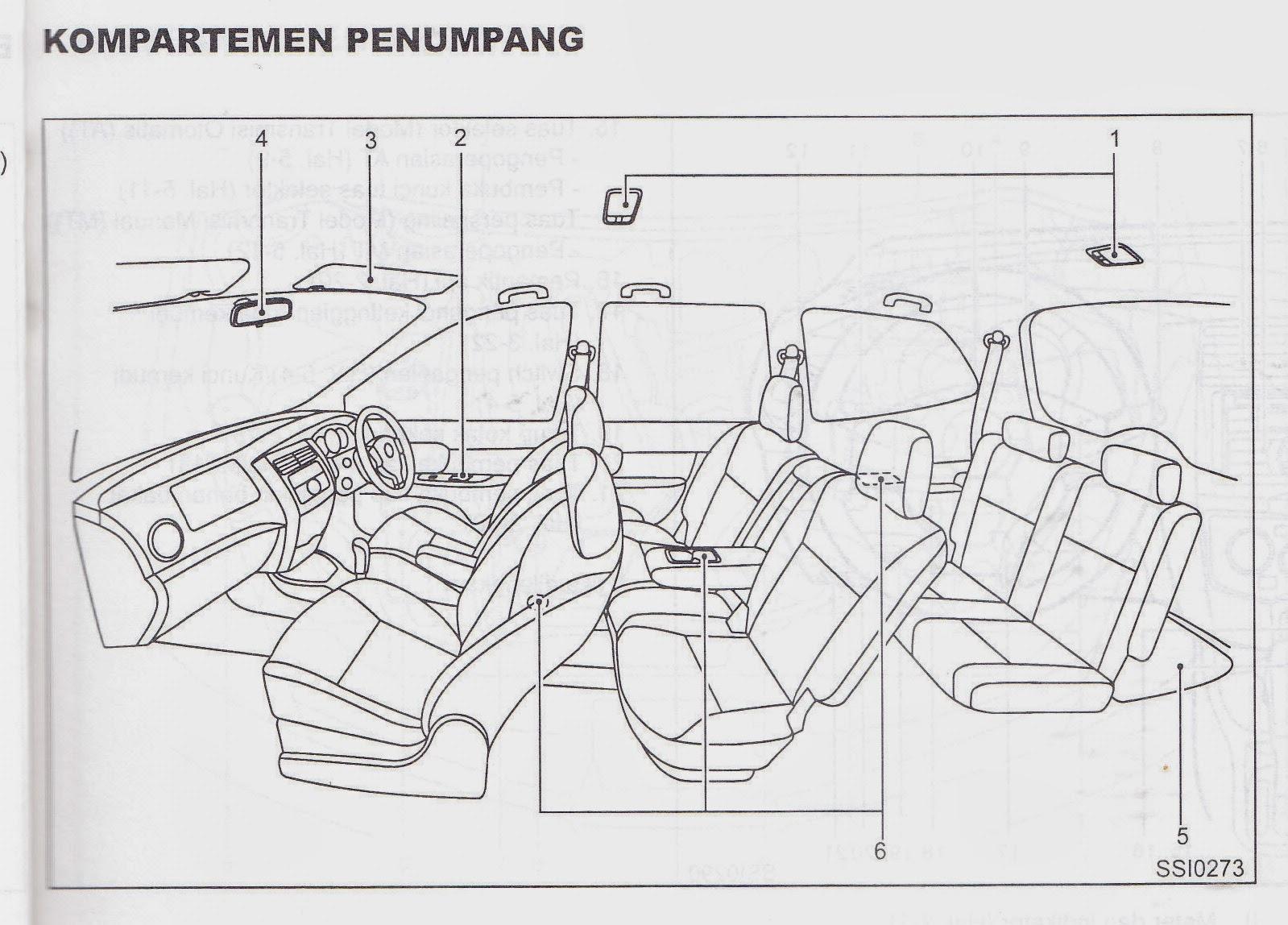 Buku Panduan Nissan Grand Livina 1.8 XV: Kompartemen