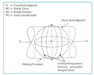 Sistem Proyeksi Universal Transverse Mercator (UTM)