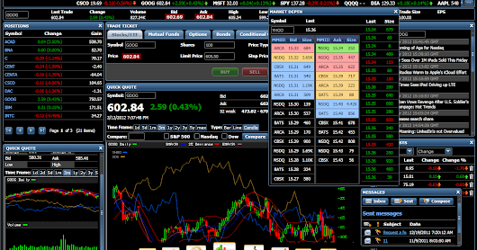 The benefits of selecting a perfect Day Trading Software