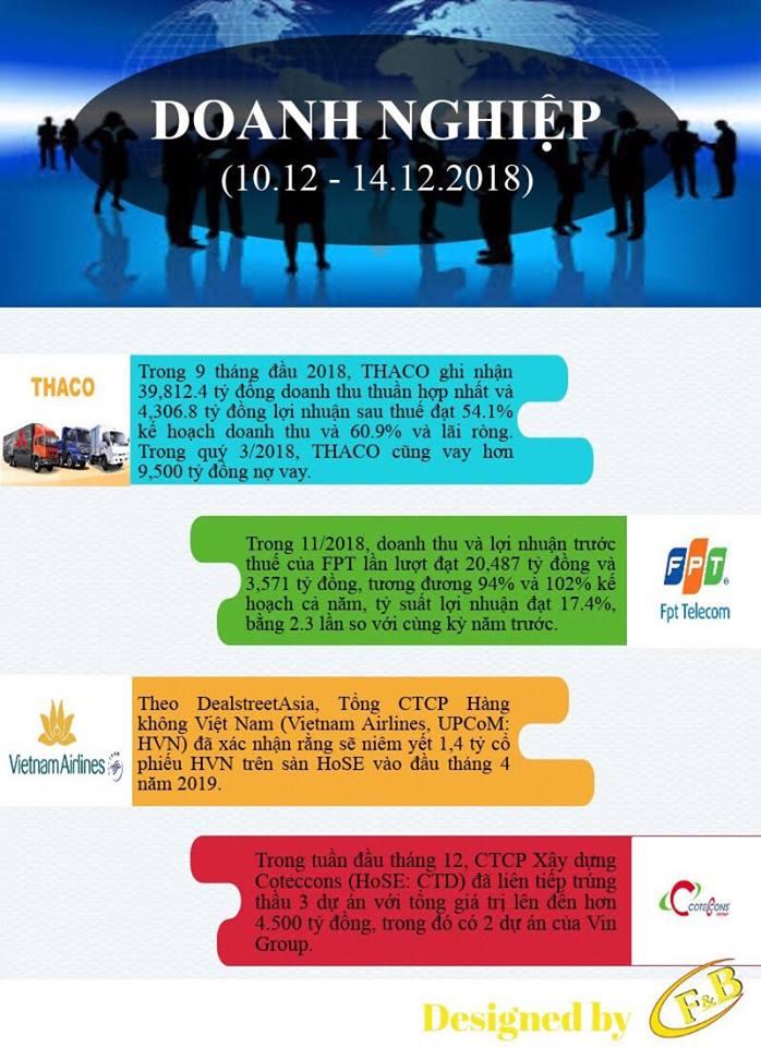 Toàn Cảnh Kinh Tế Tuần 2 - Tháng 12/2018