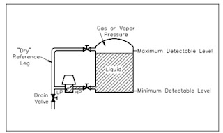 Differential Pressure Level