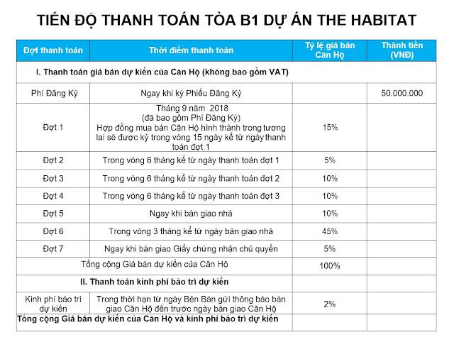 giá căn hộ the habitat giai đoạn 2