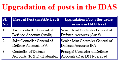 idas-post-upgradation