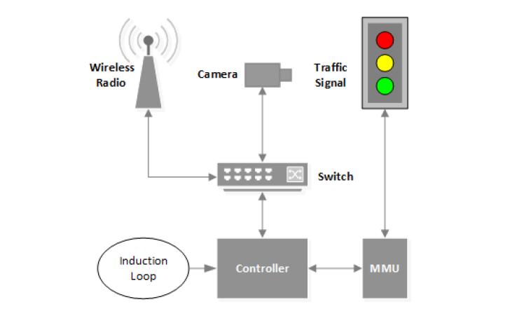 Hacking Traffic Lights is Amazingly Really Easy