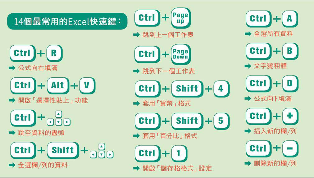 絕對用得到!6個Excel小訣竅讓報表更專業,還有14個超棒快速鍵 | 經理人