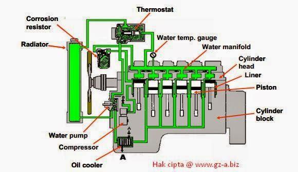 Sistem Pendinginan / Cooling System