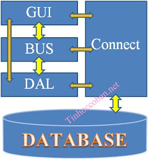 [Lập trình windows] Thêm mới 1 bản ghi vào table trong CSDL theo mô hình 3 lớp.