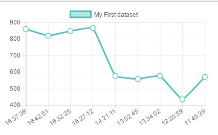 Blog of Wei-Hsiung Huang: How to create a line chart using Chart js