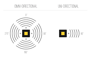 Omni-directional vs. Nondirectional Antennas