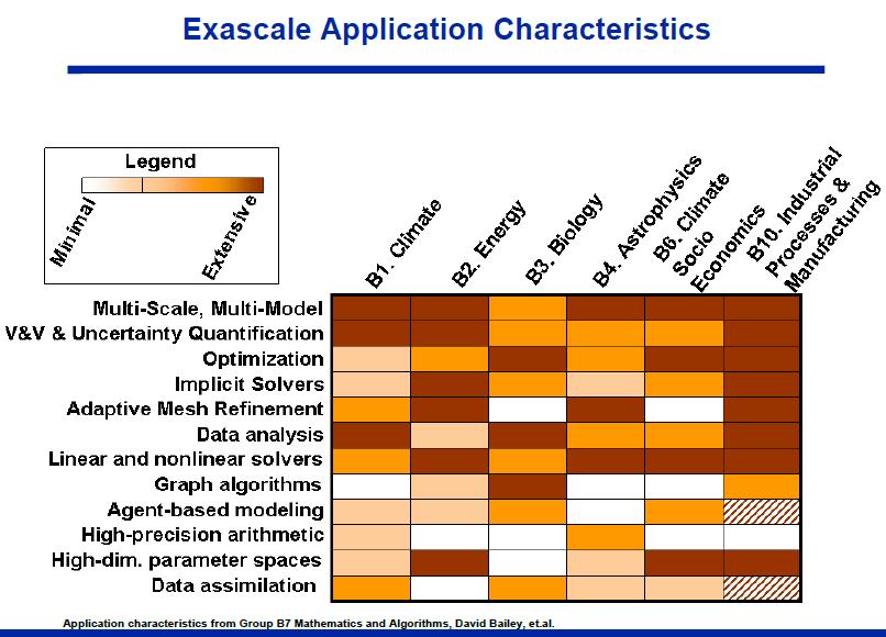 National Supercomputer Strategies for ExaFLOP, ZettaFLOPs and