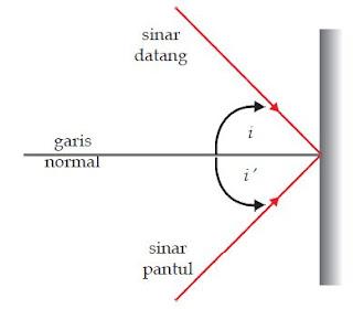 Pengertian Cahaya dan Bunyi Hukum Pemantulan Cahya (Hukum Snellius)