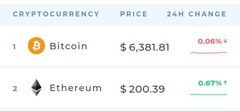 Bitcoin menjadi raja dalam dunia Cryptocurrency karena memilki harga per keping yang sangat tinggi didunia Crypto dan harga tertinggi kedua dipegang oleh Ethereum.